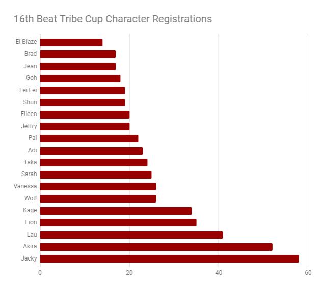 16th BTC Registration Chart.PNG