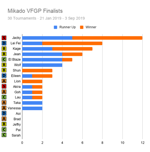 Mikado VFGP Finalists with Tier.jpg