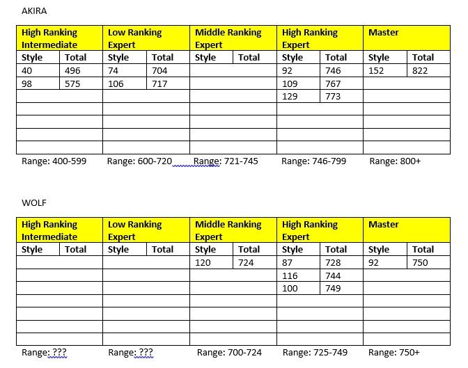 VF Ranking Mode Tables.jpg